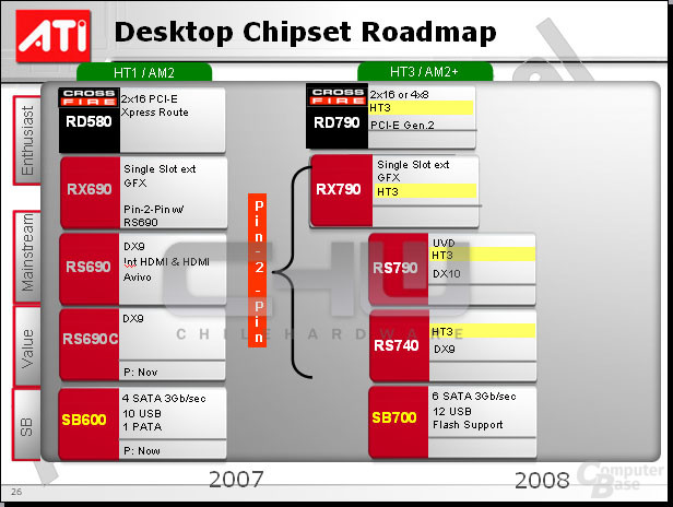 ATi Chipsatz Roadmap
