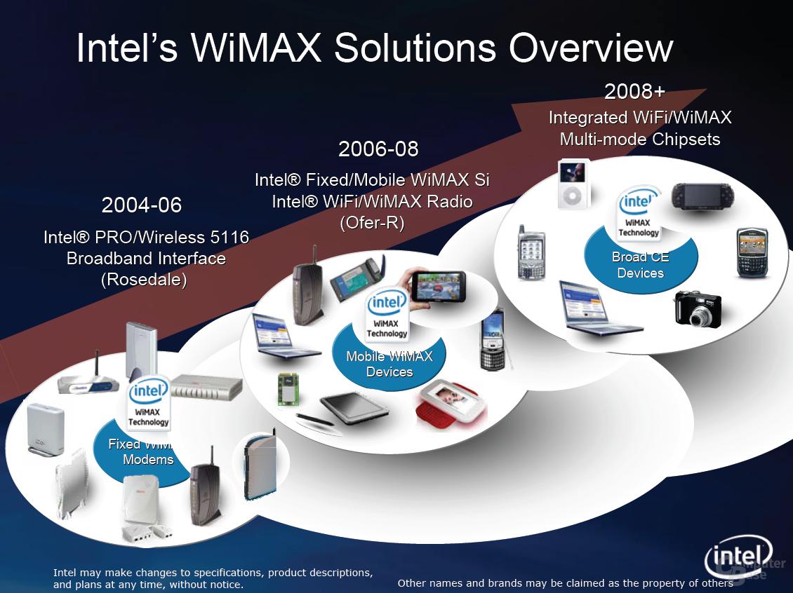 Roadmap für WiMAX-Lösungen
