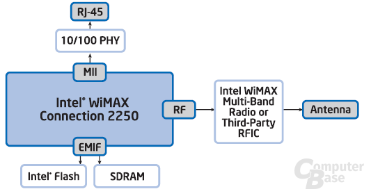 Intel WiMAX Connection 2250 (Rosedale 2) System-Diagram