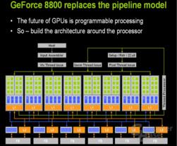 G80 Architektur