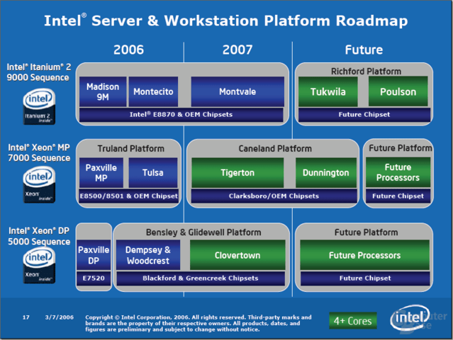 Intel Workstation-Roadmap Stand März 2006