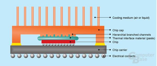 High Thermal Conductivity Interface Technology (Schaubild)