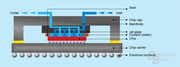 Direct Jet Impingement (JAC) - Wasser umfließt den Chip direkt über feine Kanäle