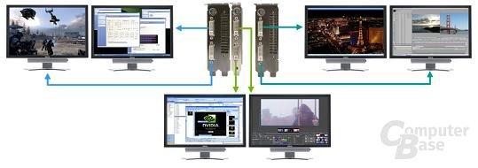 6 Monitore