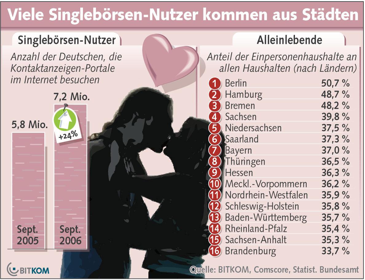 Statistik des BITKOM
