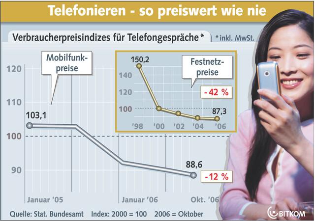 BITKOM - Entwicklung der Telefonkosten