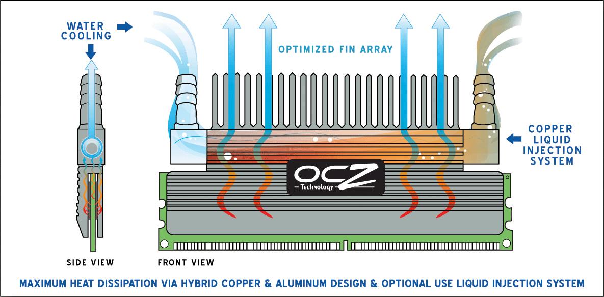 OCZ FlexXLC-Diagramm