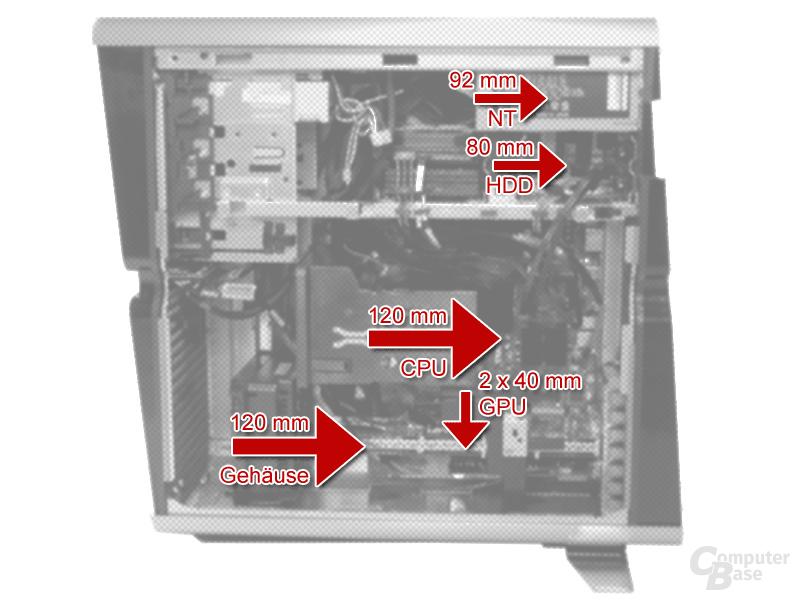 Lüfterpositionen und -Blasrichtung im BTX-System