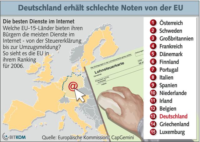 Nutzung des Internets für Behördengänge in der EU
