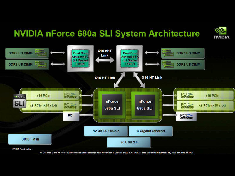 Schema des nVidia nForce 680a