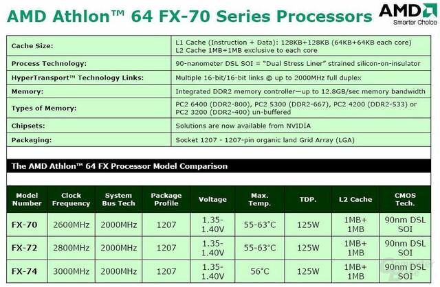 Athlon 64 FX-70 Serie
