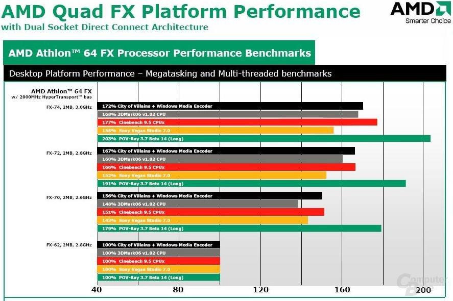 Performance zw. FX-62 und seinen Nachfolgern