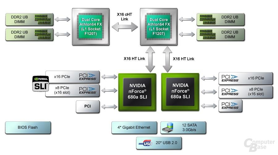 nForce680a_SLI_SystemArchitektur