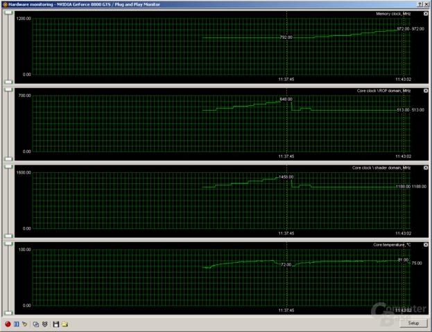 Verlaufsdiagramm RivaTuner mit nVidia G80