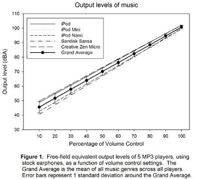 Vergleich maximale Lautstärke MP3-Player