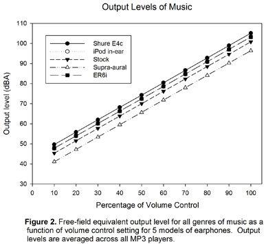 Vergleich maximale Lautstärke Kopfhörer