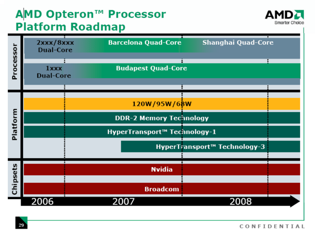 AMD Server-Roadmap mit Quad-Core Barcelona und Shanghai