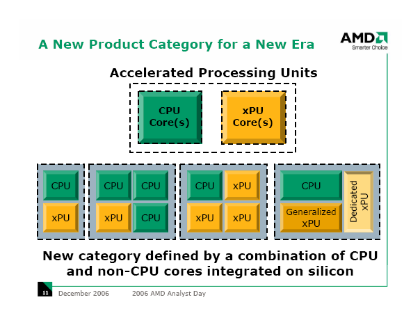 Accelerated Processing Units von AMD