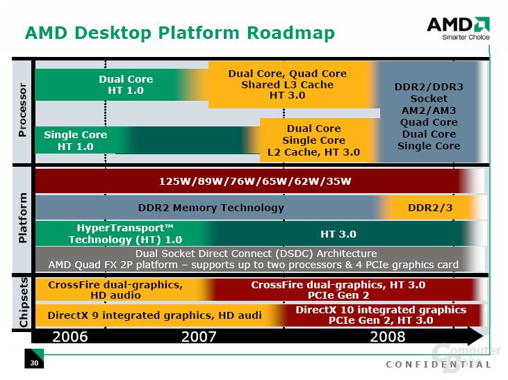 Desktop-Roadmap