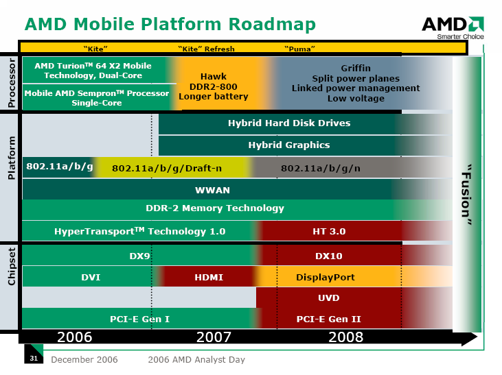 Mobile-Roadmap