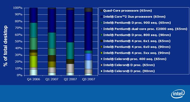 Prozentuale Anteile verschiedener CPU-Typen an der Gesamtverkaufsmenge | Quelle: HKEPC