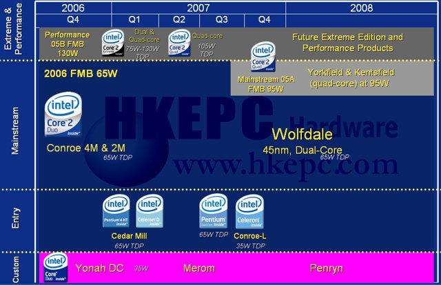 Intel: Stromverbrauch im Jahr 2007 : Quelle: HKEPC.com