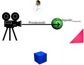 Ein einfaches Raytracing-Szenario 3