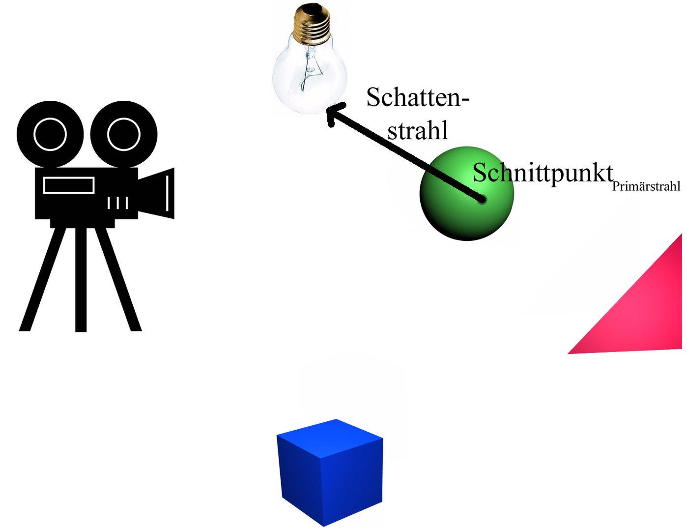 Ein einfaches Raytracing-Szenario 6