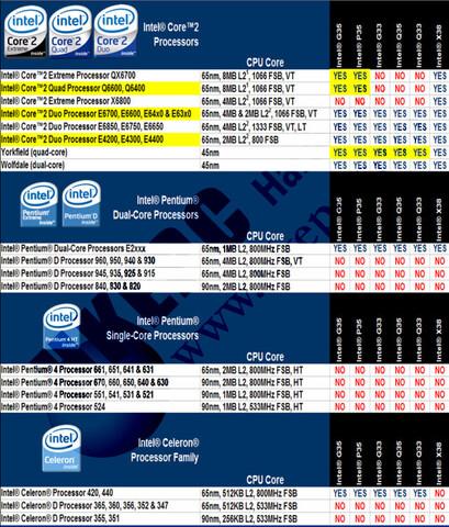 Prozessorunterstützung der Bearlake-Plattform | Quelle: HKEPC