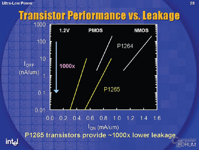 Ultra Low Power Fertigungsprozess in 65 nm: P1265