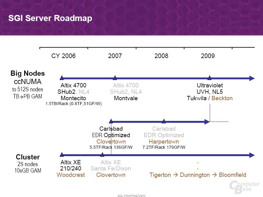 Intel Backton: x86-Prozessor auf Itanium-Plattform