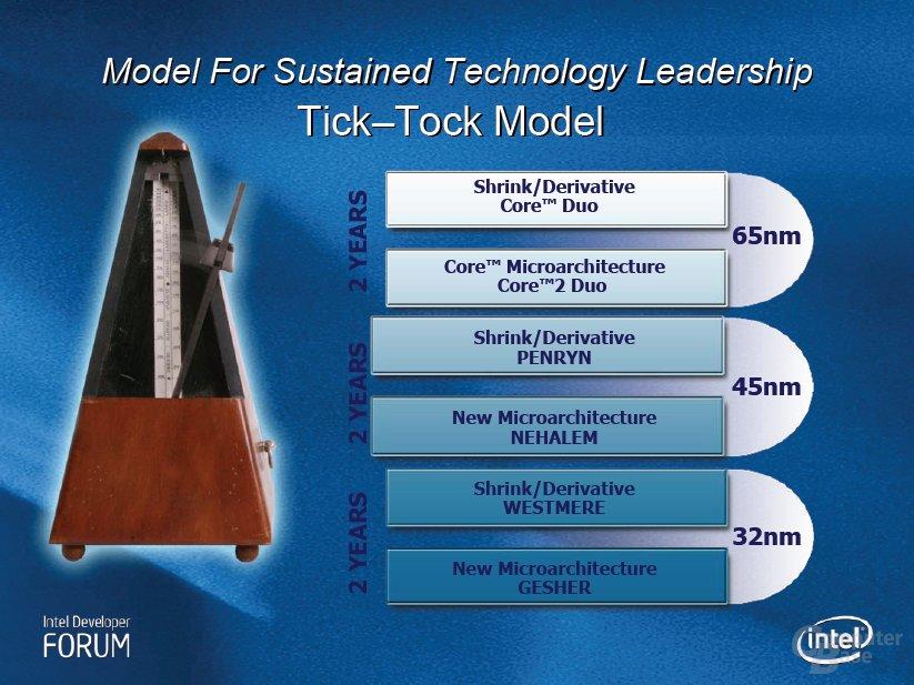 Offizielle Intel Mikroarchitektur Roadmap - Stand: Herbst 2006
