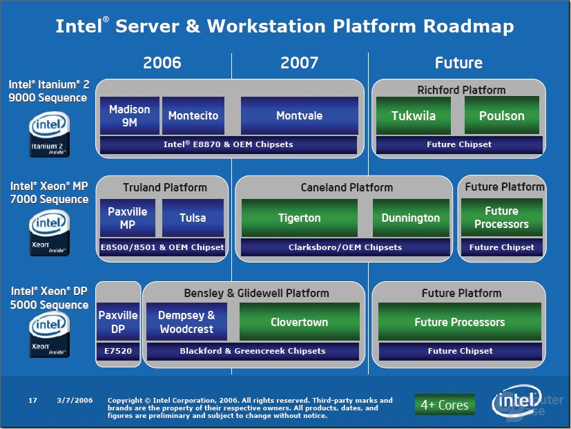 Offizielle Intel Prozessor-Roadmap - Stand: Herbst 2006