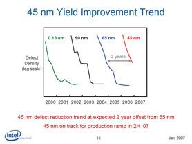 Der Entwicklungsstand von 45 nm liegt im 2-Jahres-Plan