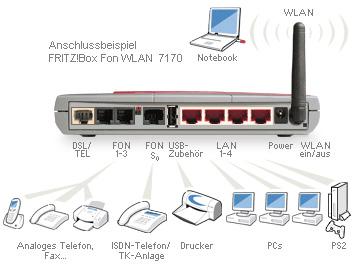 Anschlüsse der FRITZ!Box Fon WLAN 7170 in dem Umfang auch bei der FRITZ!Box Fon WLAN 7270 vorhanden?