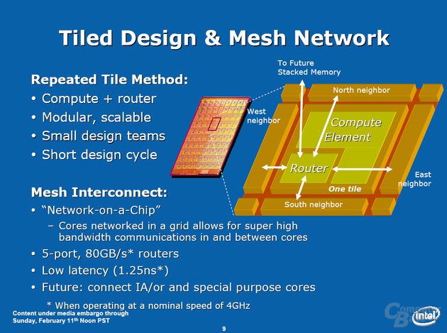 Intel Teraflops Research Chip - Router-System