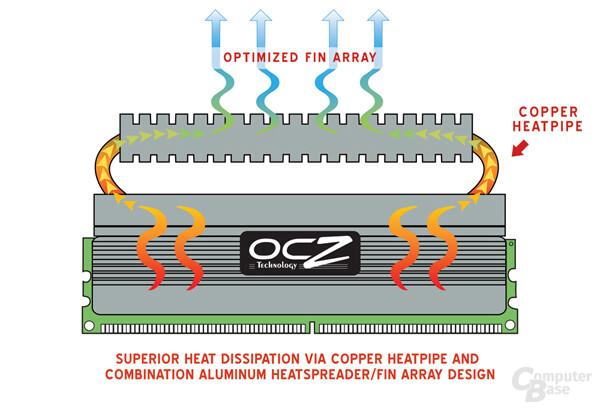 OCZ-Heatpipe-Prinzip