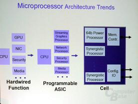 Cell-Prozessor