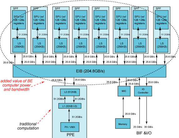 Blockdiagramm der Cell Broadband Engine