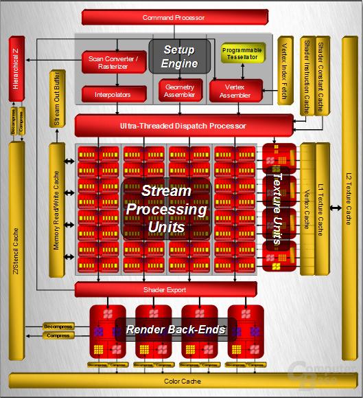 ATi Radeon HD 2900 XT (R600) Blockdiagramm der Architektur