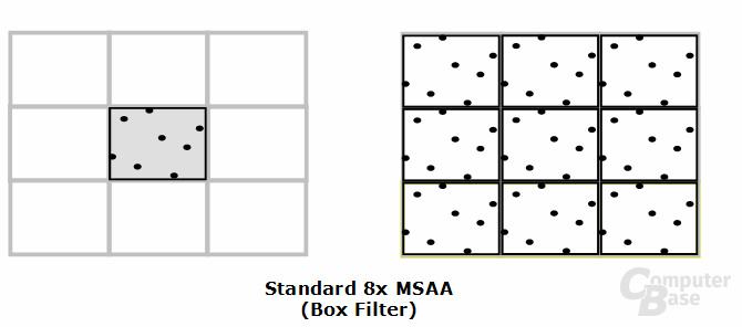 Box-Filter (Standard)
