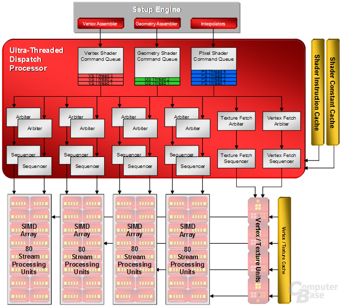 "Blockdiagramm des ""Ultra-Threaded Dispatch Processors"""