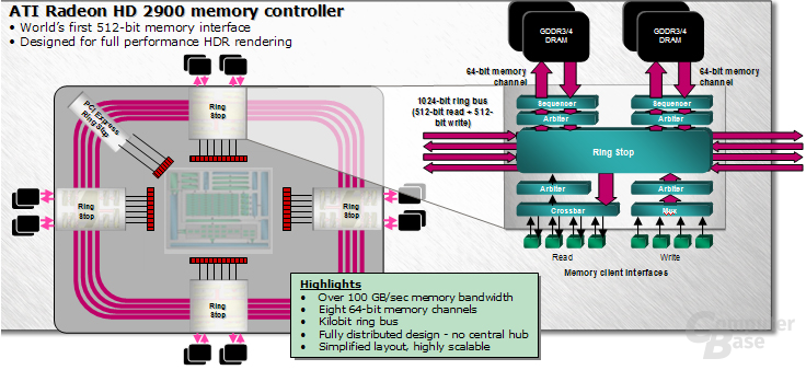 MemoryController