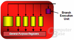 Blockdiagramm der Stream-Processing-Units (SPU)