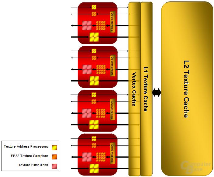 Blockdiagramm der Textureinheiten im Detail