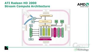 Stream Compute Architecture