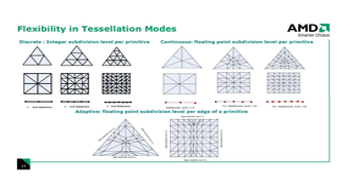 Tessellation Modi