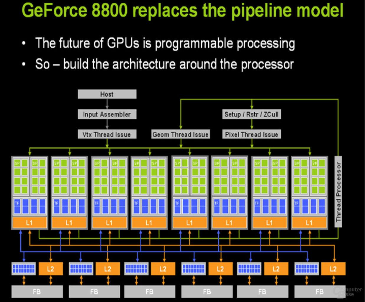 nVidia G80 Architektur