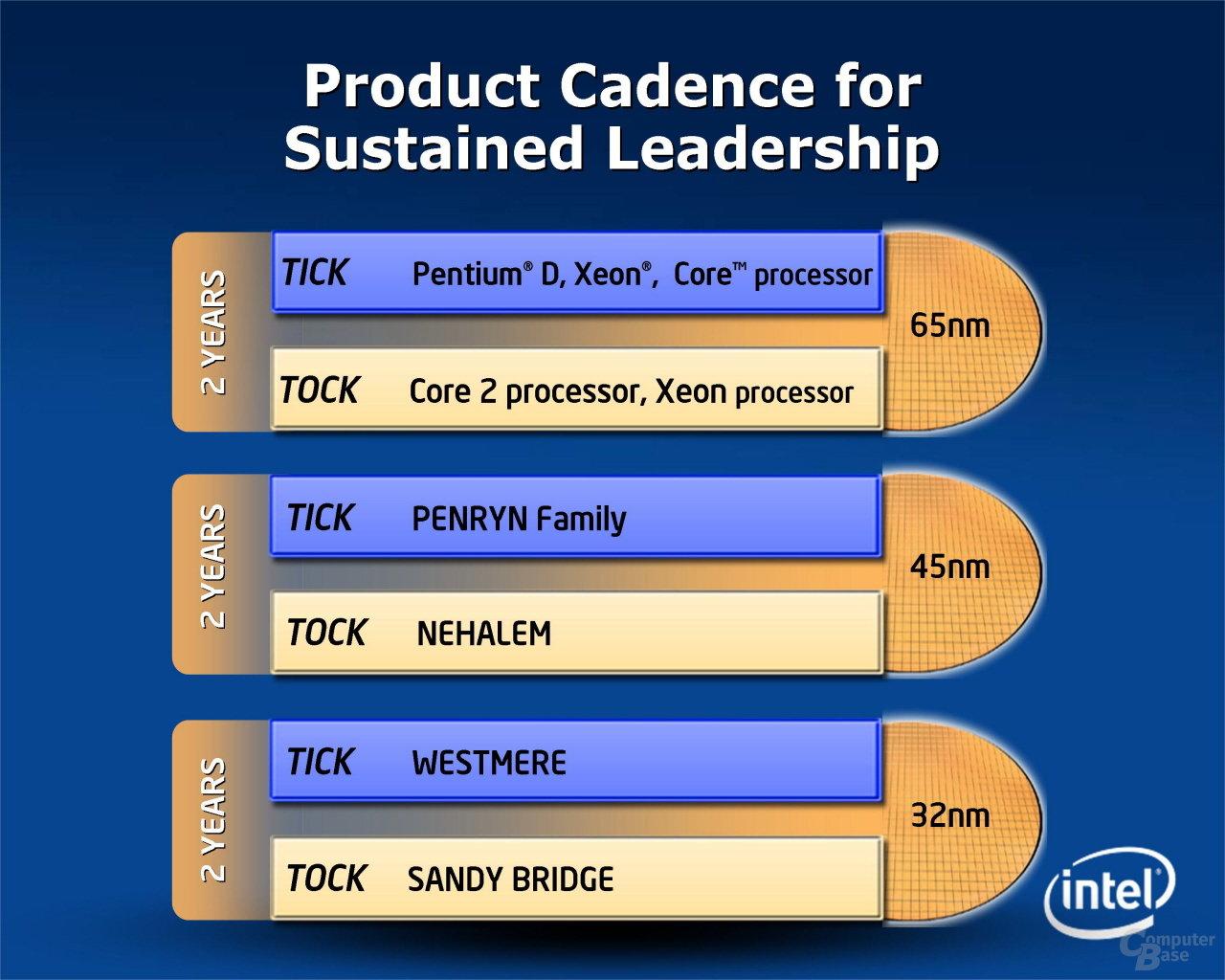 Intel Nehalem-Generation im Überblick (März 2007)