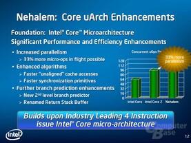 Nehalems Verbesserungen der Mikroarchitektur -  März 2008